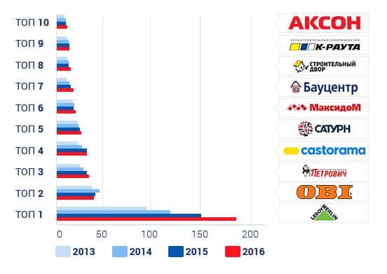 самые крупные торговые сети россии модели термобелья